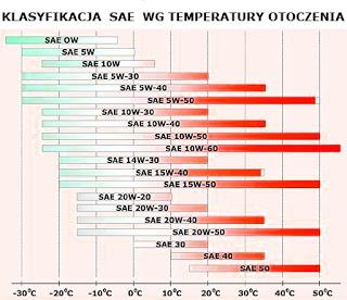 Klasyfikacja SAE lepkości oleju silnikowego w różnych temperaturach