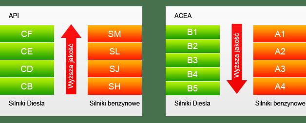 Specyfikacje oleju API oraz SAE
